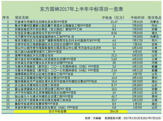订单总额354亿 东方园林上半年囊获24个PPP项目