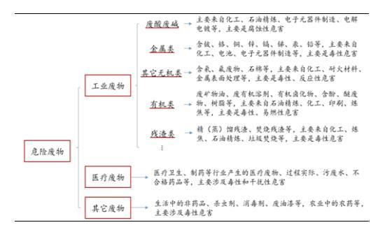 2017年中国危废处理行业发展现状分析及发展前景预测