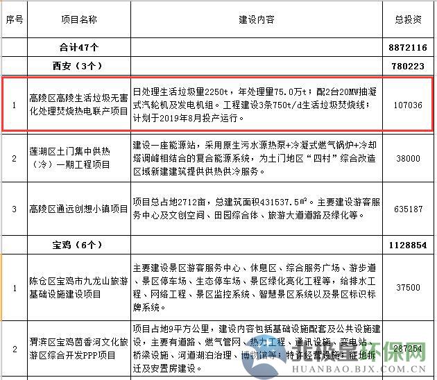 陕西2018年ppp项目前期工作中央预算内投资计划