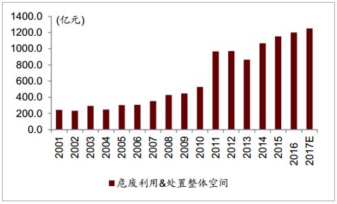 2018年中国危废处理市场发展前景分析【图】