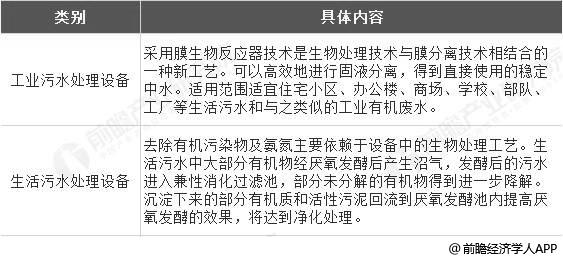018年中国农村污水处理行业市场现状及趋势分析 因地制