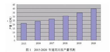 中国建筑垃圾资源化利用现状及发展分析